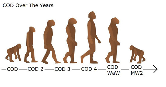 CoD Evolution