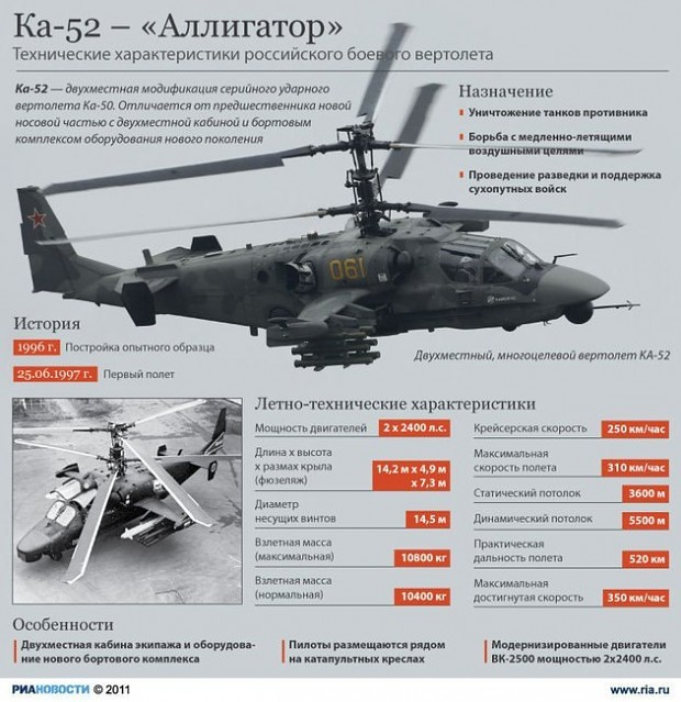 Ka-52: Alligator