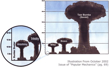 nuke sizes