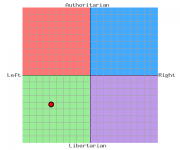My political leaning