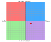The Political Compass of Your's Truly.