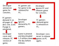 Cycle of Game-Dev