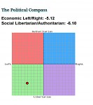 Political Compass Score