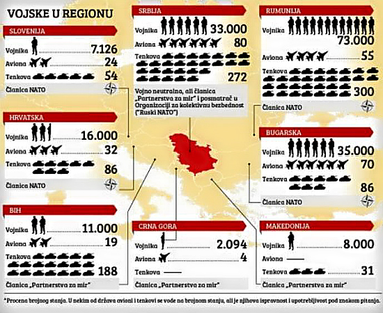 Military Statistic on Balkan