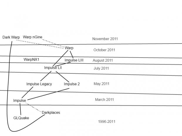 Engine Timeline