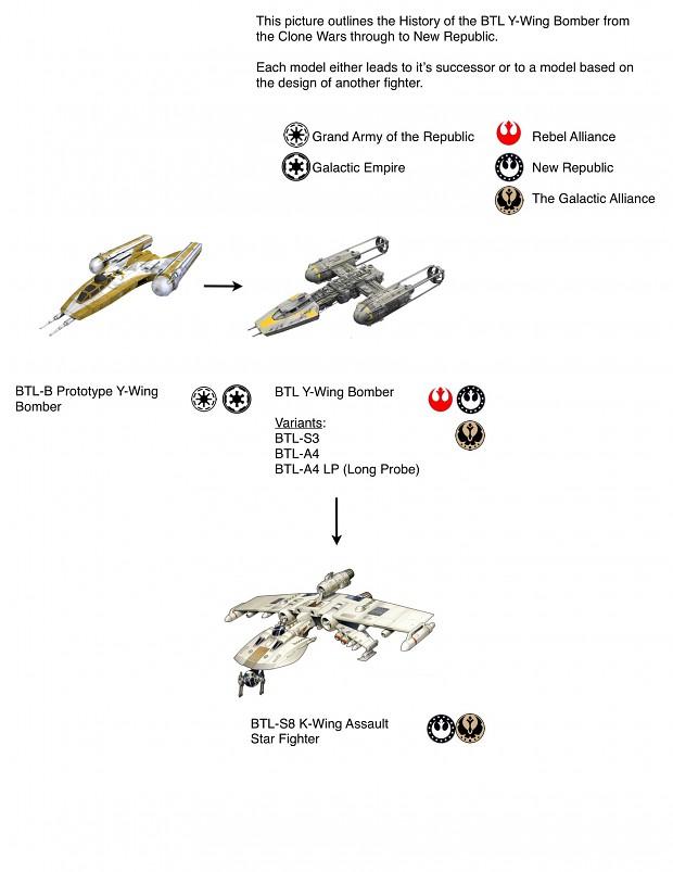 Y-Wing History