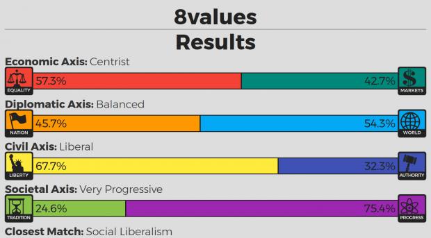 8values result