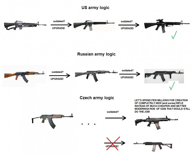 Czech Army Logic