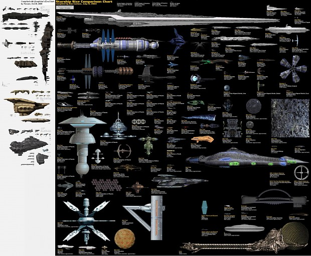 Starship Comparison Chart (With Eve)