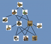 GDI Concept Tech Tree