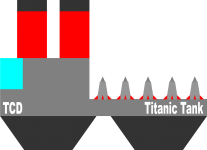 Titanic Tank