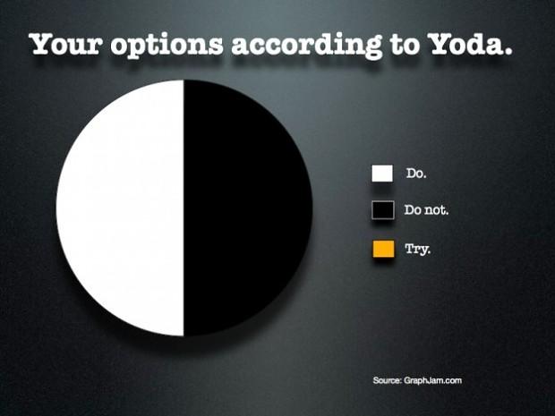 Yoda's Pie Chart