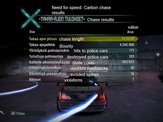 Need for speed: Carbon chase results