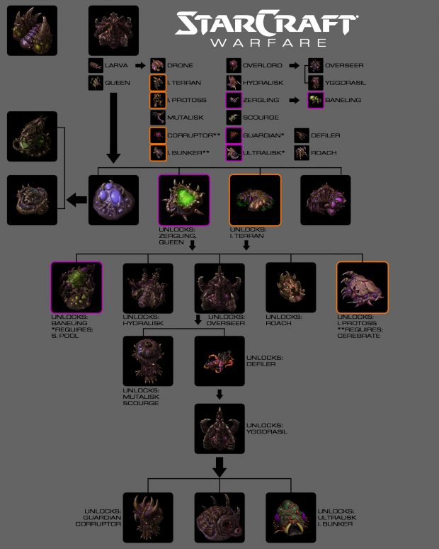 Zerg Tech Tree