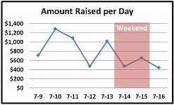 Amount raised per day, first week
