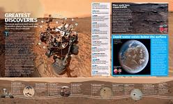 Curiosity Rover - discoveries a