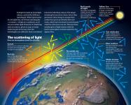 Science - blue sky