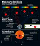 Planetary detection ah-ah