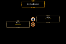 Voting System - Sub Faction Selection