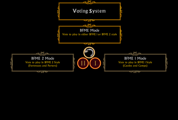 Voting System - BFME Mode