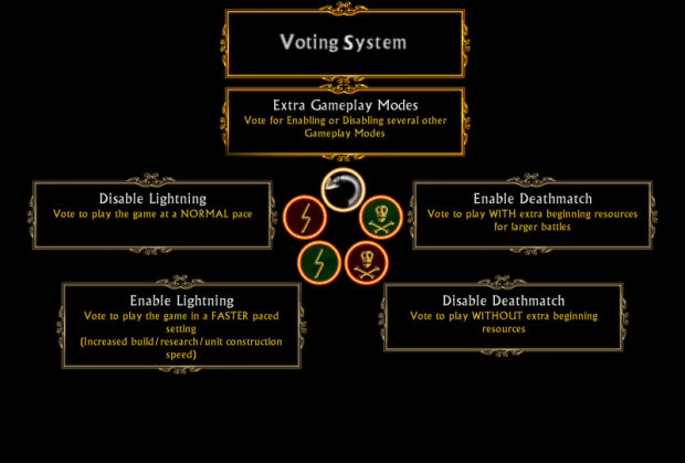Voting System - Extra Gameplay Modes
