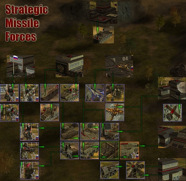 Russian units tech trees