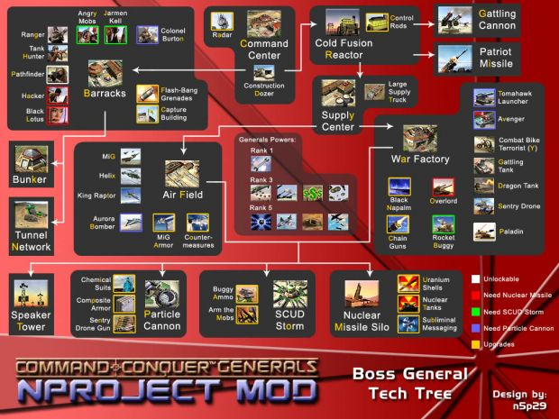 Boss General Tech Tree
