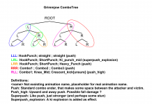 Grimmjow combo tree