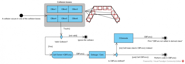 Custom AABB collision boxes for an entity image