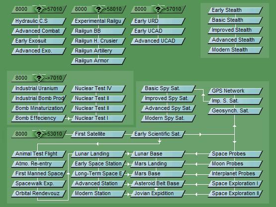 Secret Weapons Tech Tree