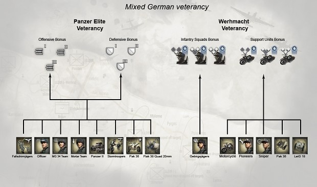 German veterancy
