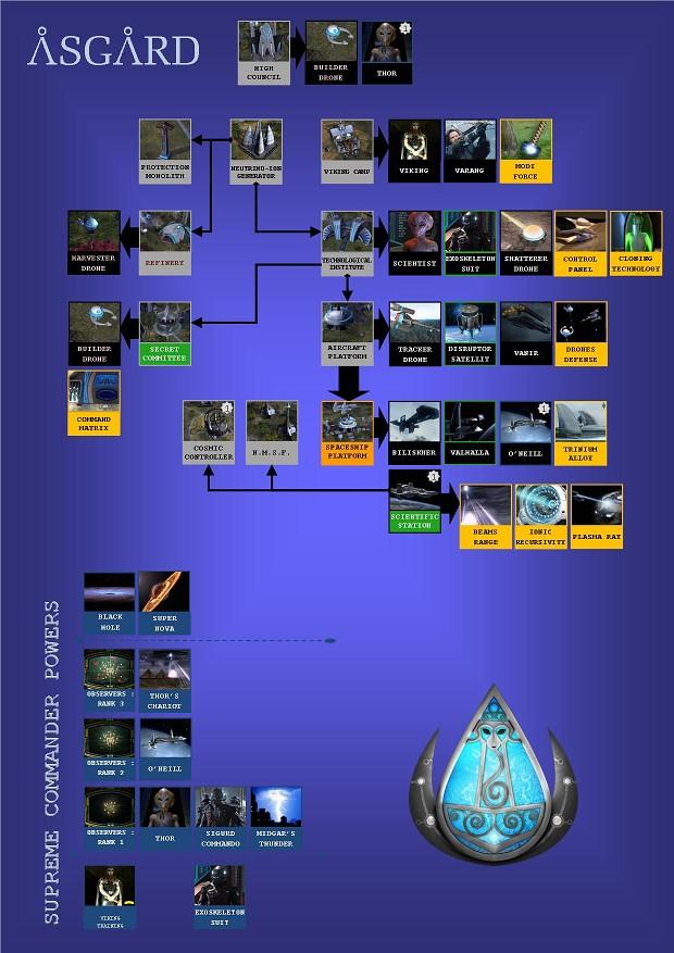 Asgard Tech Tree ( V1.5 B2 )
