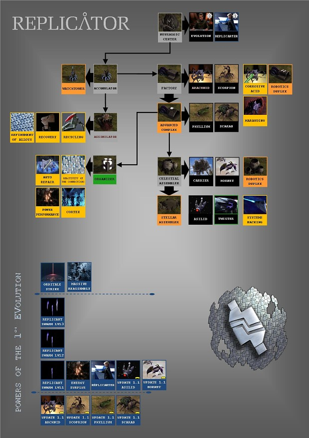 Replicator Tech Tree ( V2.0 B1 )