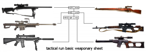 Basic weaponary
