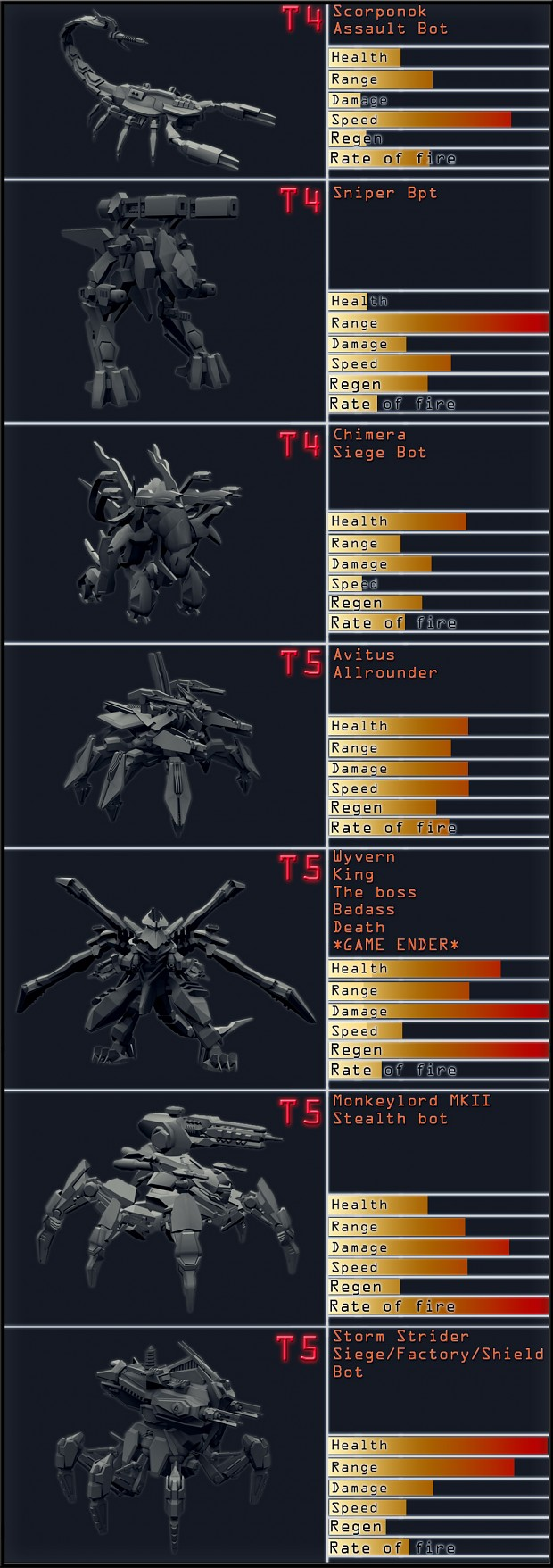 Cybran Land XP unit stat chart