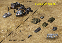 Scale of units