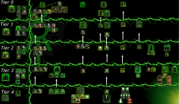 Necron Tech Tree!