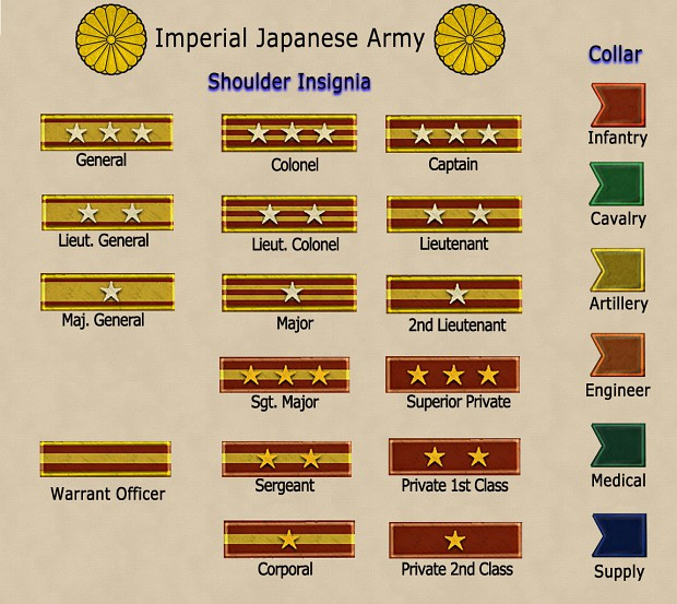 Military Ranks of Imperial Japanese Army