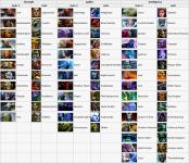 Dota2-HoN heroes equivalents