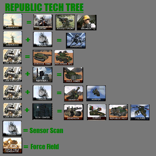 Republic Tech Tree