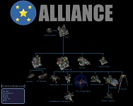 Alliance Tech Tree