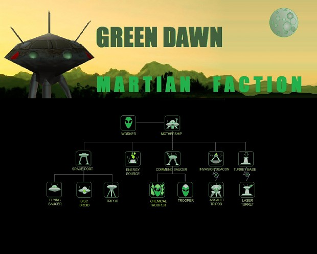 Martian Tech Tree