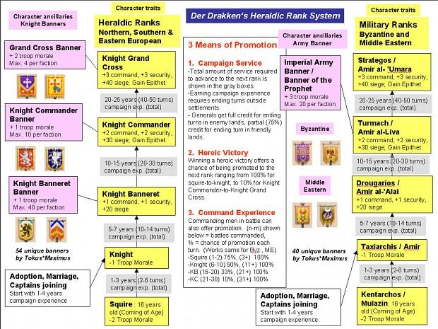 DLV - Heraldic Rank System