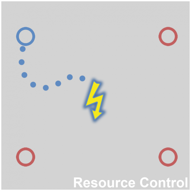 Resource Control Concept