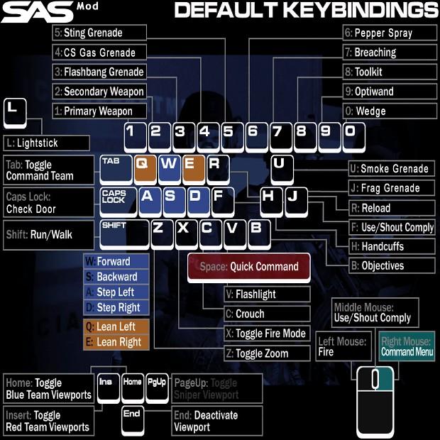 I3 default mod key
