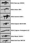 US Navy SEAL Kits (Not Final)