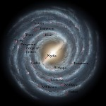 Planet positions