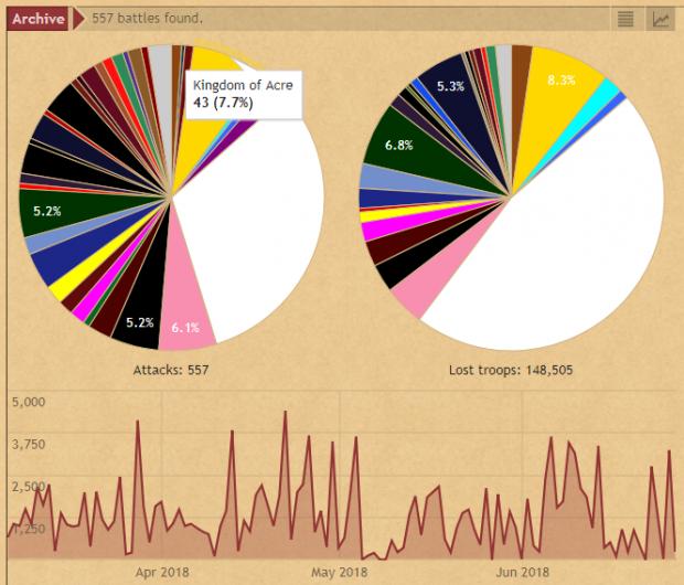 Strategus Archive - Graphs - Battles/Troop Loss