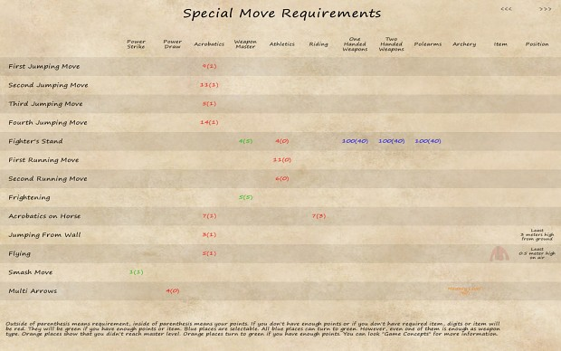 Special Ability Requirement Window for 2.2