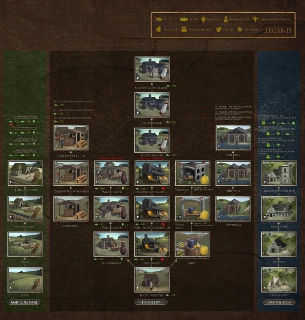 Medieval Kingdoms: Total War Tree3